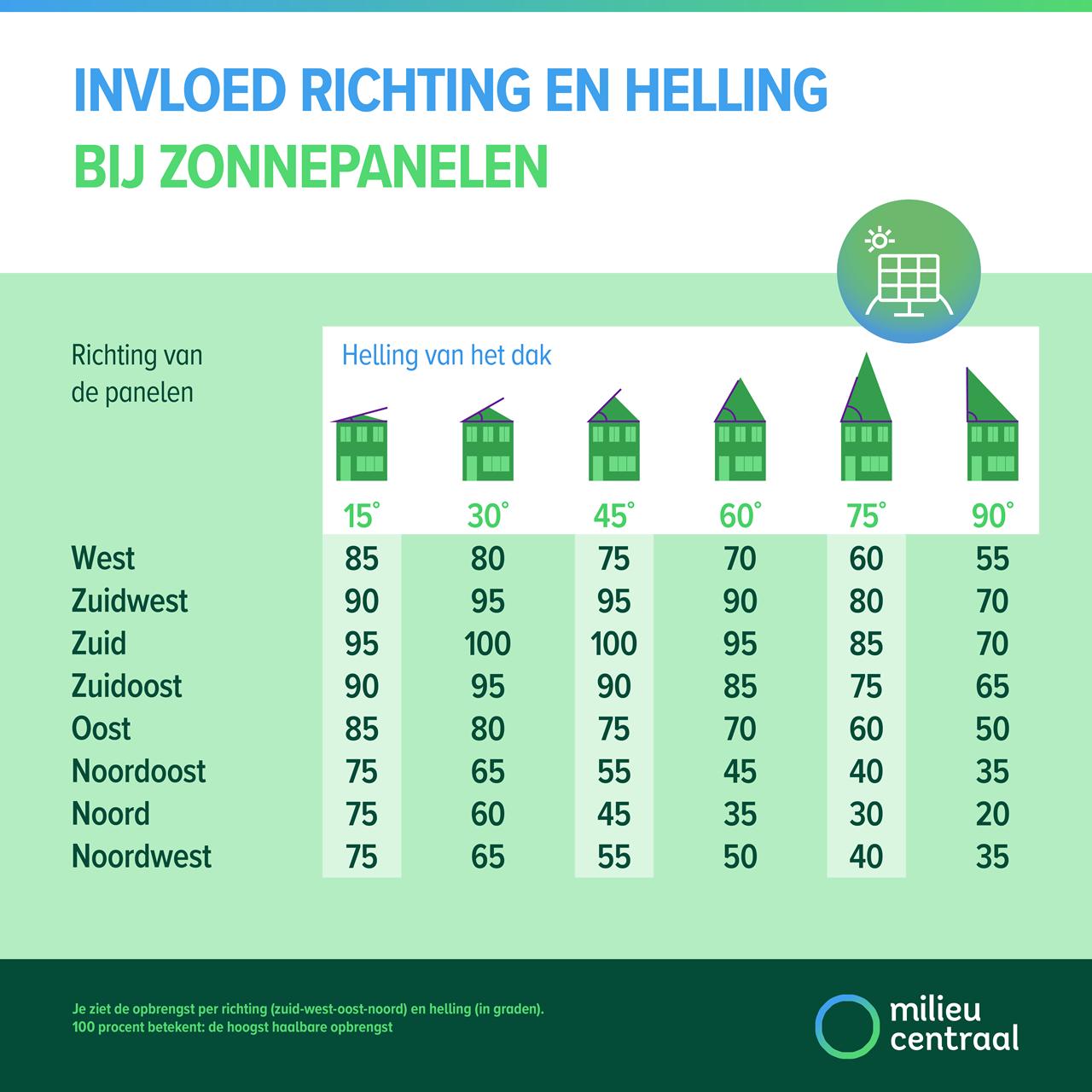 Infographic zonnepanelen. Welke invloed heeft de helling en richting van je dak?